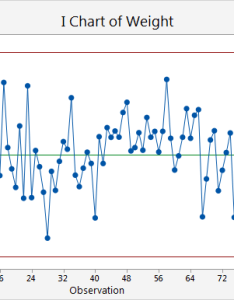 points are out of control on the iniduals chart process is not stable over time when you hold pointer  red point can get more also interpret key results for  mr minitab express rh support