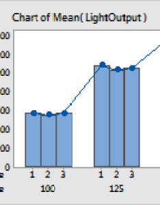 Bars symbols and connect line also select display options for bar chart minitab rh support