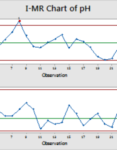 mr chart of ph also example minitab rh support