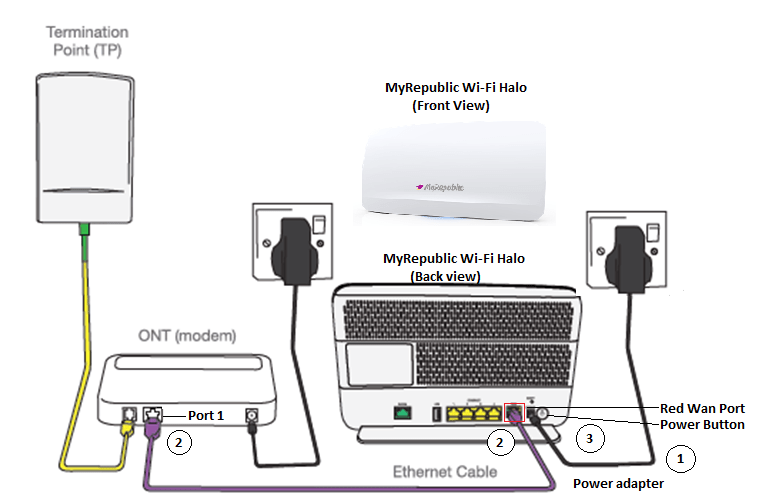 MyRepublic Wi-Fi Halo: How to setup and connect your