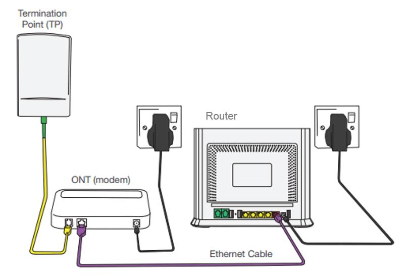 Broadband Troubleshooting: Physical Network Setup