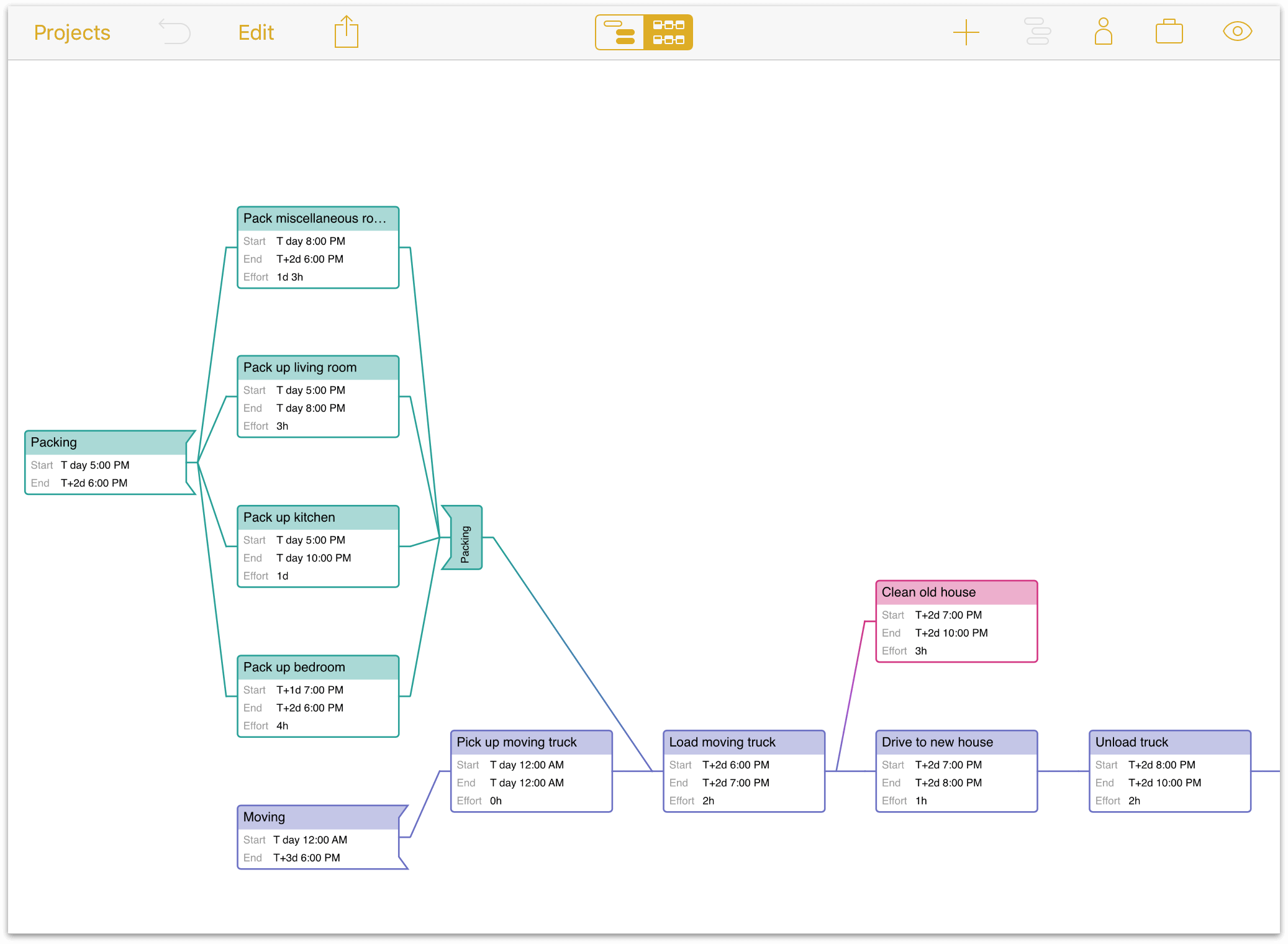 OmniPlan 3 For IOS User Manual Working In The Project Editor
