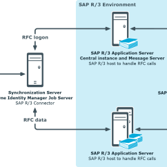 Sap R 3 Modules Diagram Holden Wb Ute Wiring Identity Manager 8 Administration Guide For Connecting