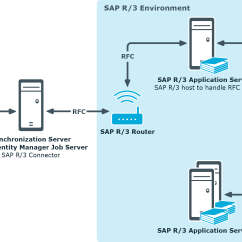 Sap R 3 Modules Diagram Ford 2 0 Belt Identity Manager 8 Administration Guide For Connecting To One Users Managing