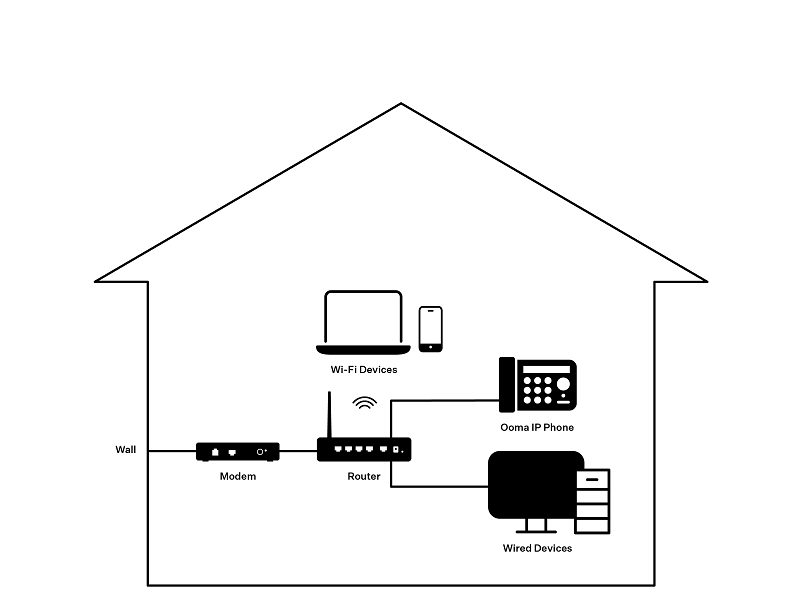 Do I need to buy a new Wi-Fi router to use with Ooma