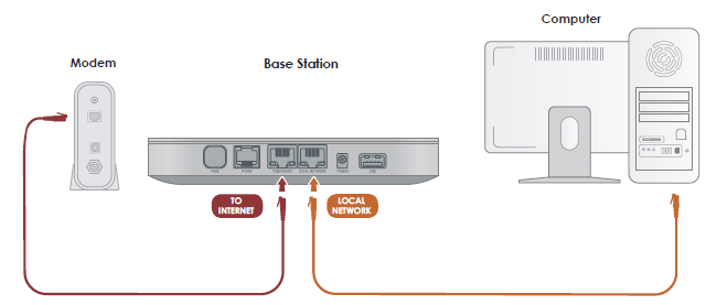 Alternative Network Installations Ooma Office Support
