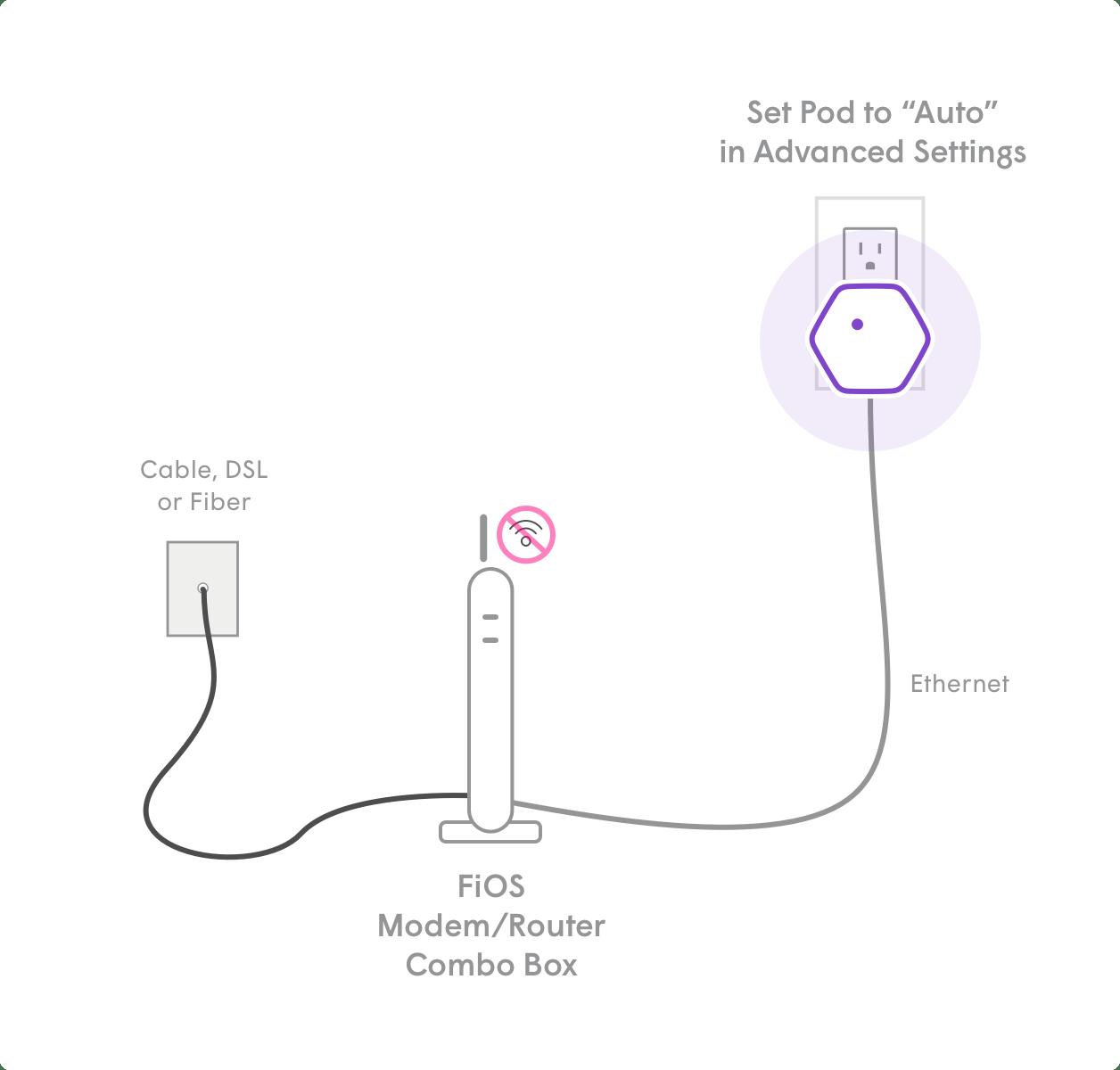I have a FiOS (Fiber Optic Service) modem. How do I setup