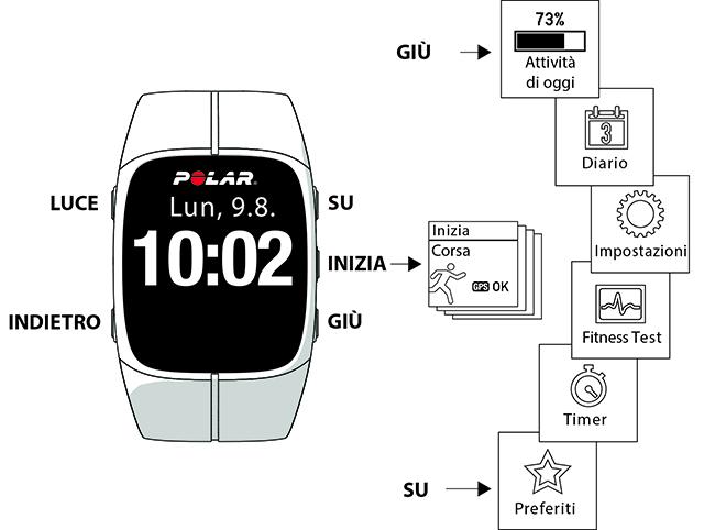 Funzioni dei pulsanti e struttura del menu