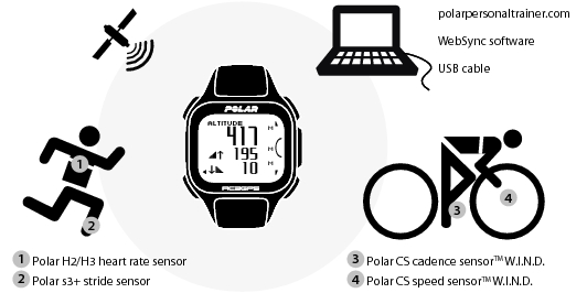 heart: Polar Heart Rate Monitor Watch Instructions