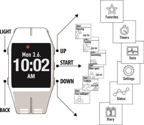 Uživatelská příručka ke sportovním hodinkám Polar V800