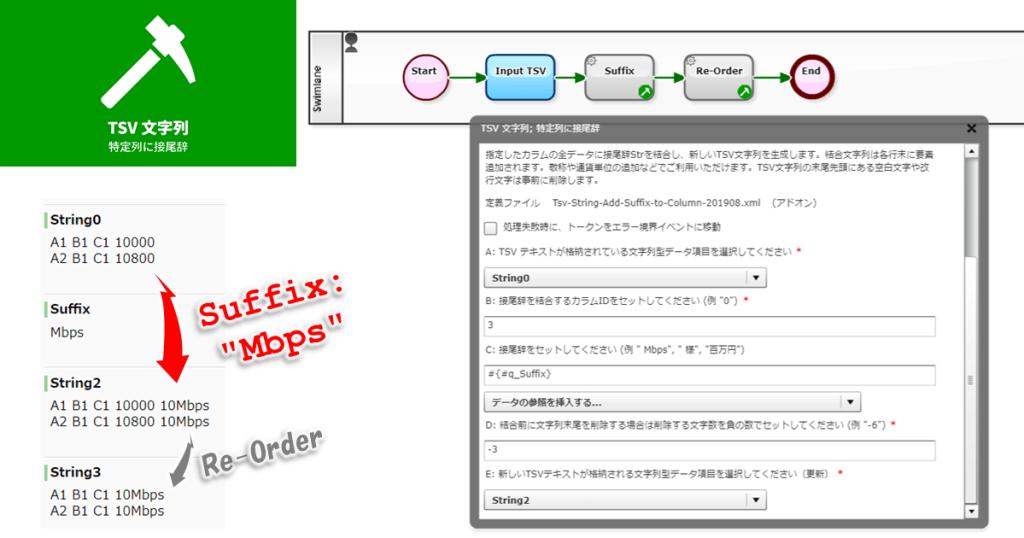 BPMN 自動処理工程: TSV 文字列; 特定列に接尾辞