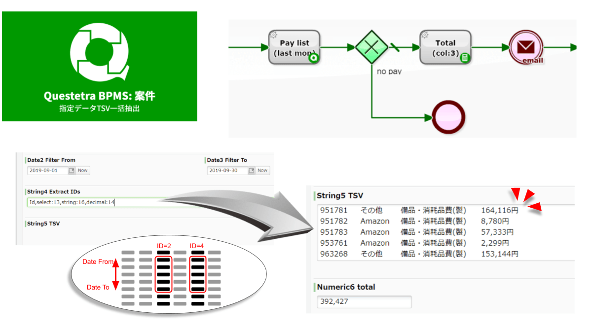 """日付フィルタされた複数の案件データを複数行のTSV文字列として抽出します。抽出項目は """"string:0,date:2,select:3"""" のようなCSV書式で指定します。Tabコードと改行コードは、自動的に削除されます。""""ファイル型"""" はファイル名が、""""選択型"""" は選択された選択肢の表示テキストが抽出されます。掲示板型・テーブル型・ガイドパネル型は抽出できません(Warningがログ出力されます)"""