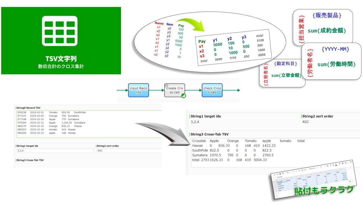 """TSVデータの数値フィールドについて、クロス集計表(ピボットテーブル)を作成します。たとえば受注履歴(TSV)の """"金額"""" について """"担当者"""" と """"製品"""" の2軸で集計します。なお、X軸集約およびY軸集約で使用されるフィールドの指定には、TSVフィールドIDで設定します。"""