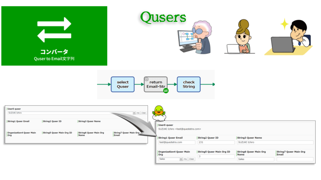 ユーザ型データをそのユーザの「メールアドレス情報」(文字列データ)に変換します。ワークフロー基盤に登録されている最新の情報を参照して変換します。Email文字列以外にも「ユーザID」「氏名」「主として属する組織」「主として属する組織のID」「主として属する組織の組織名」を取得することも可能です。