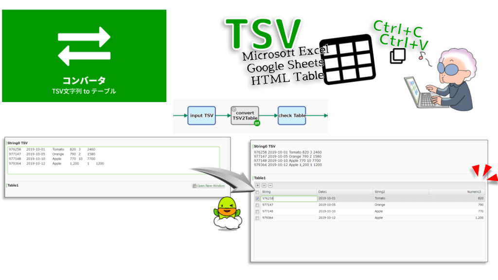 Converts TSV String to Table-type data. The string value of all cells in the TSV string is copied over Table-type data B. If there is an inconsistency in the Table column design, an error may occur.
