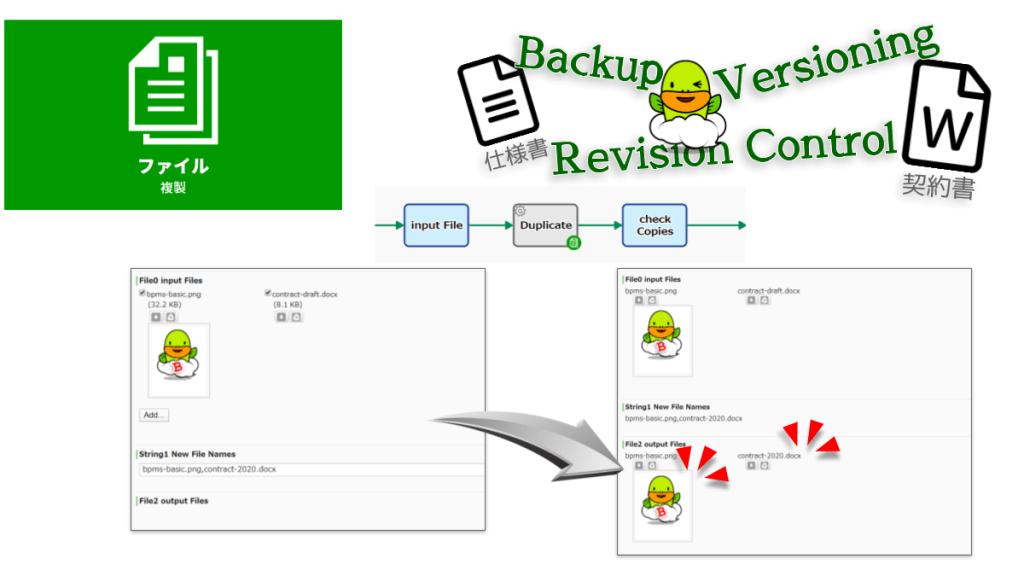 ファイル型データを複製します。ファイル型データ項目Aに格納されているファイルデータが全て、ファイル型データ項目Bに上書きコピーされます。