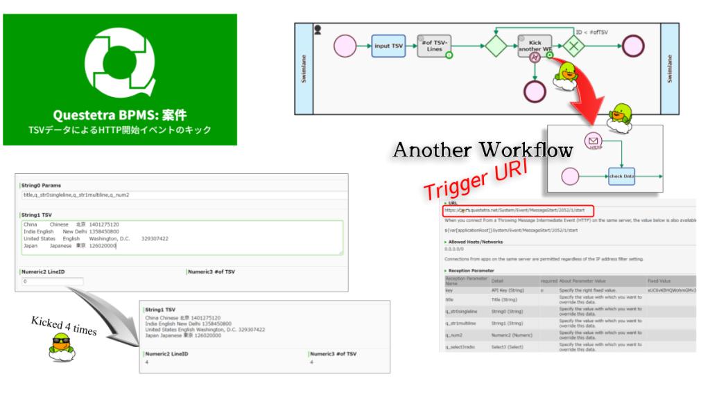 TSVの指定行データを用いてHTTP開始イベントをキックします。複数行TSVデータによる一括起動を想定する場合、ループ構造内に配置します。行IDはゼロから始まります。