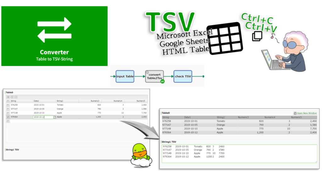 Converts Table-type data to TSV String. The string value of all cells in the Table-type data is copied over TSV string B. Cells with no input are regarded as empty strings.
