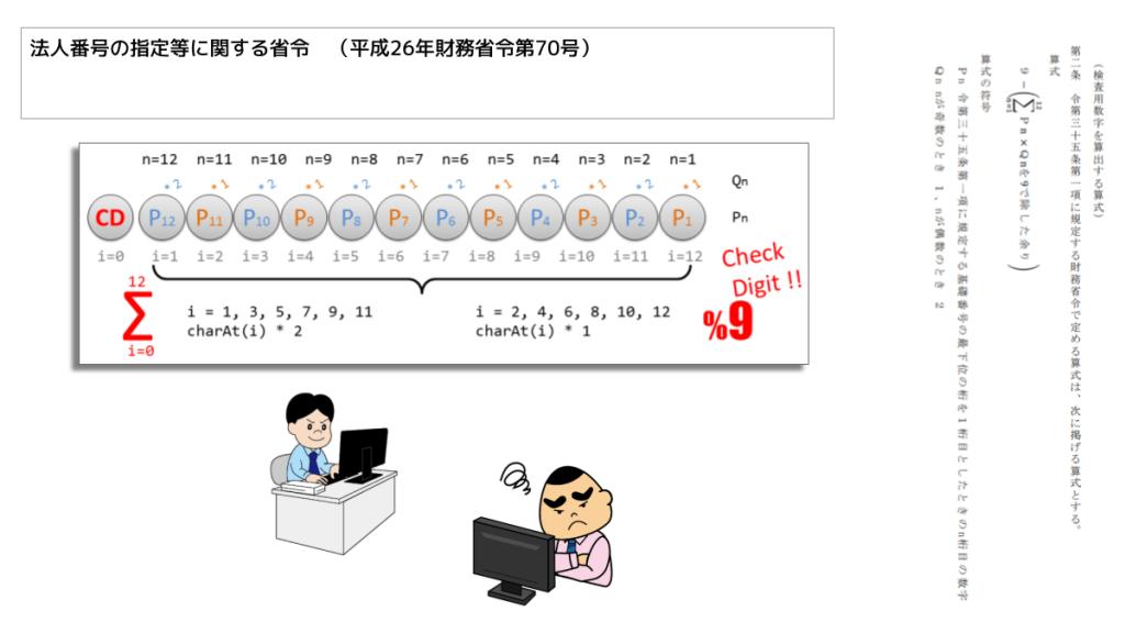 Corporate Number algorithm