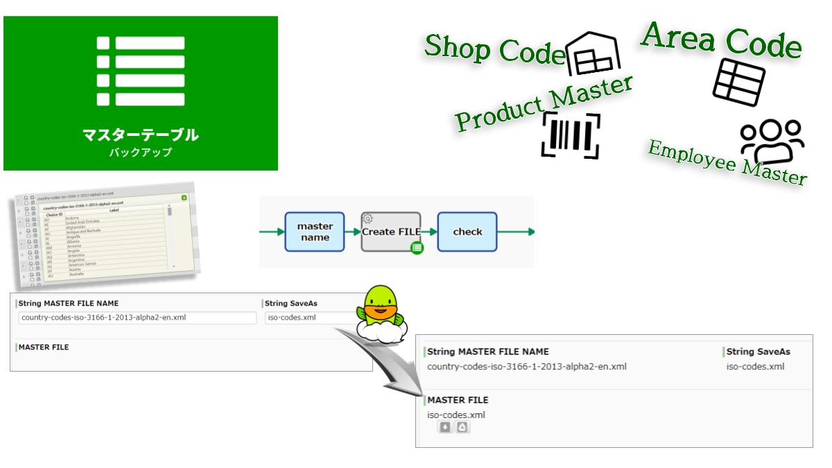 登録されているマスター情報をバックアップします。ワークフロー基盤内で共有されているマスターテーブルがXMLファイル(選択肢XML)として保存されます。なお、指定したマスター名が存在しない場合はエラー終了します。また、別名で保存したい場合はバックアップファイル名を設定します。