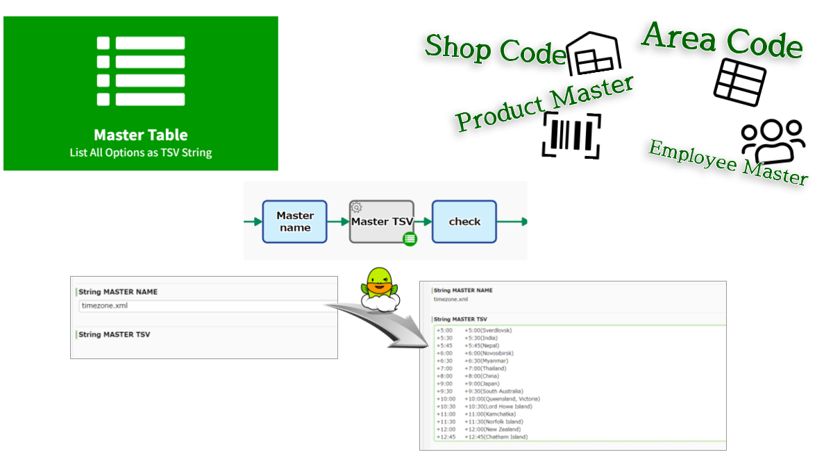 Includes the master table on Workflow Platform as a string property of the process. The IDs and Labels are concatenated into TSV (Tab-Separated Values) and stored into Multiline-String type.