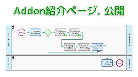 Addon紹介ページを公開するプロセス