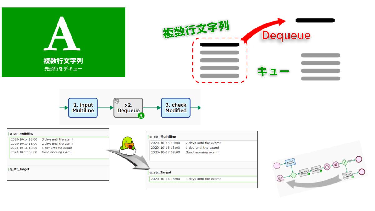 複数行文字列から先頭行を取り除きます。文字列はオリジナルに比べて1行少なくなります。ループフロー内や再帰反復ワークフロー内に配置すると、データリスト(複数行文字列)の逐次処理が実現できます。