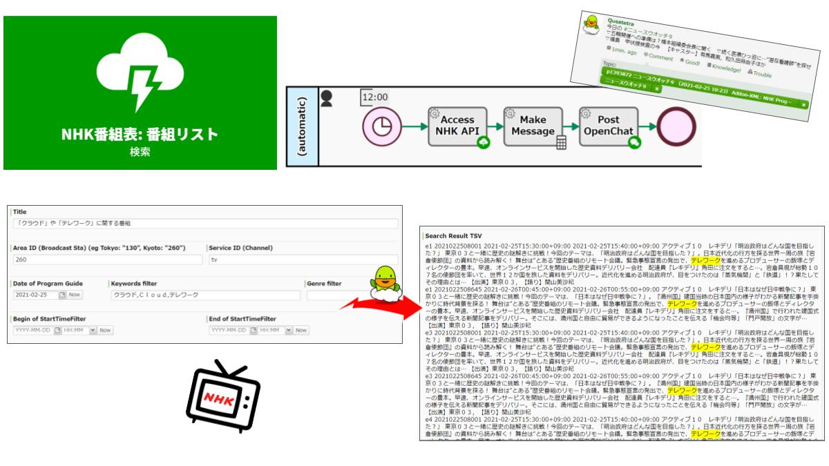 指定地域チャンネルの指定日番組表を検索します。キーワード、番組ジャンル、時刻範囲によるフィルタが可能です。なお、キーワード検索は番組タイトル・サブタイトル・放送内容・出演者の結合文字列に対して適用されます。(NHK番組の情報提供:NHK)