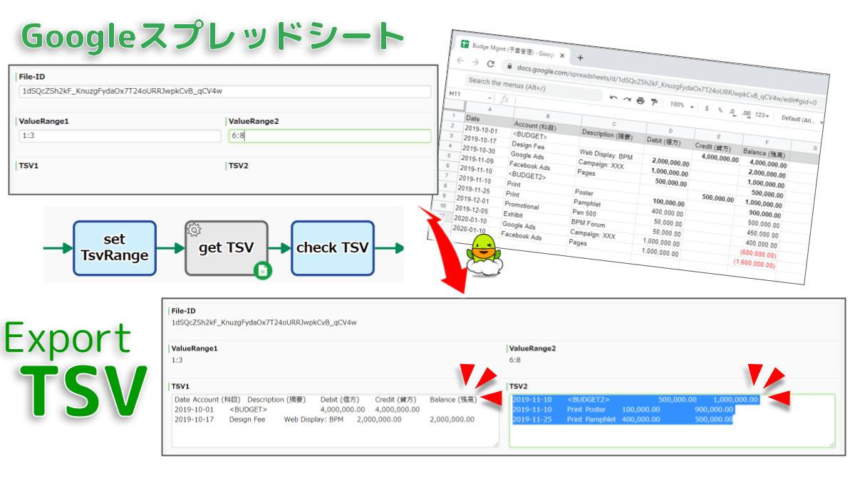 指定の矩形範囲データをTSV文字列として格納します。データのないセルは空文字とみなされます。2範囲同時のエクスポートもサポートします。たとえば見出し行と10行目以降を同時にエクスポートできます。