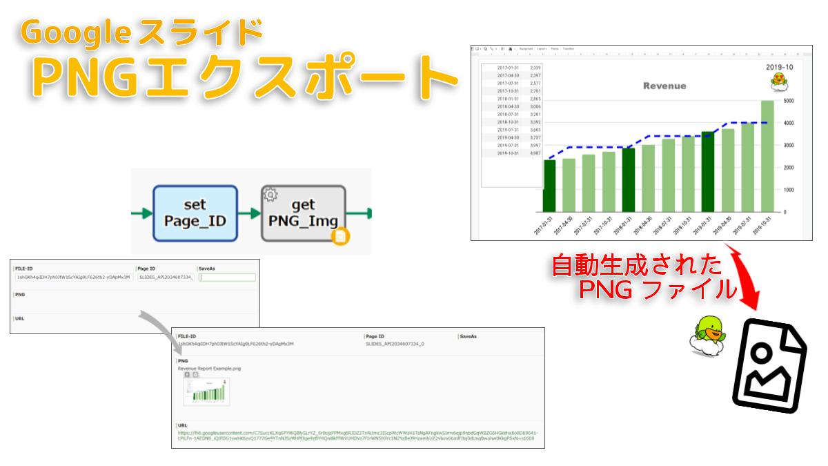 指定スライドをPNG画像に変換し、ファイル型データ項目に格納します。ダウンロード用URL(無認証・30分有効)を取得することも可能です。たとえば、PNG画像化された「売上レポートPage」がメール添付されるようなワークフロー(売上自動集計プロセス)等で利用します。