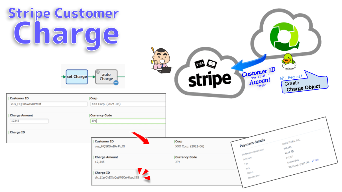Creates the Charge object on the payment platform Stripe. If the primary payment method (Customer object) fails, the backup payment method will be charged. If all method fails, no Charge object will be created and an Abended Error log will be output.