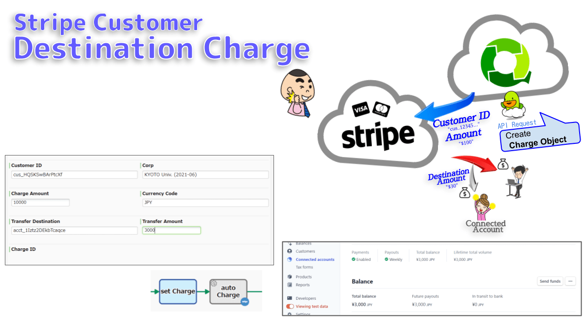 Creates the Charge object with Transfer Amount to charge the Customer ID for any amount in any currency. Any Connected Account are available. If all method fails, no Charge object will be created and an Abended Error log will be output.