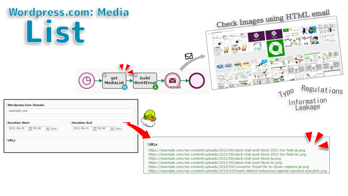 Lists the URLs of the content in the media library. Up to 100 items are listed in order of new arrival. It is possible to narrow down by the uploaded datetime. For example, it is used for monitoring public files that can be viewed from the Internet.