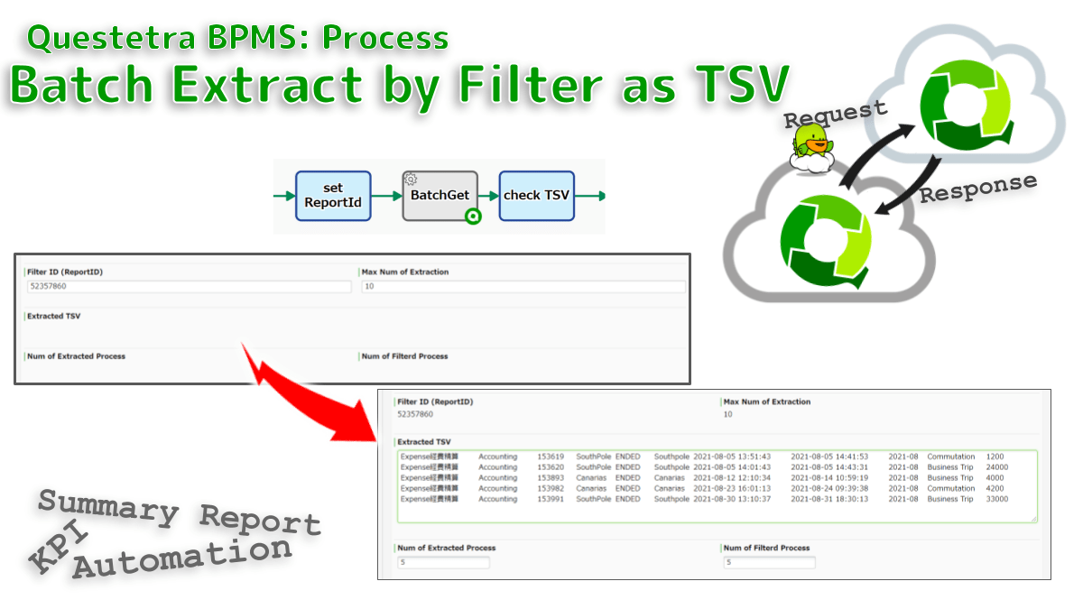 Extracts process data that match the specified saved filter. Stores the extracted data list as a TSV string. The filter is specified by ReportID which must be saved in the target platform in advance.