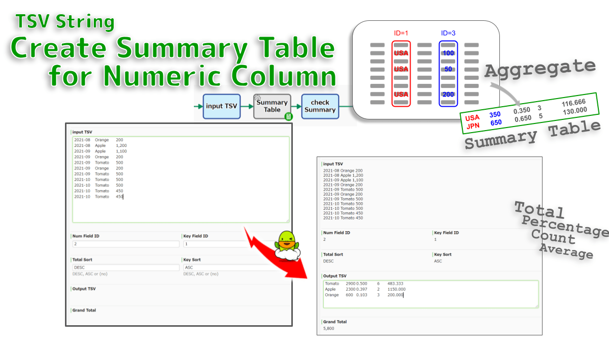 """Aggregates the values in a numeric column by aggregation-keys. Sum, Percentage, Count and Average are tabulated as a summary table TSV. For example, """"Sales for each client"""" is aggregated from """"Sales log TSV"""". Grand Total Tabulation."""