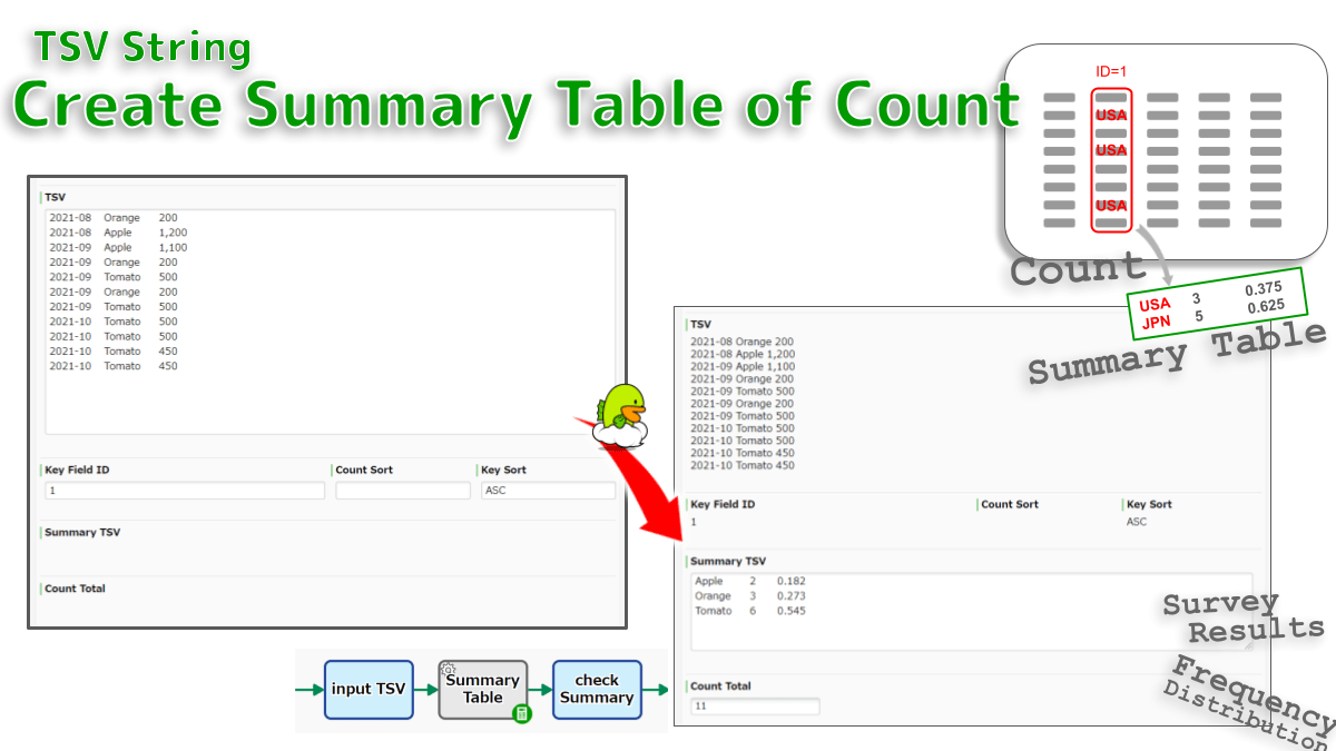 Aggregates the count of data by aggregation-keys. Count and Percentage are tabulated as a summary table TSV. Eg, Survey Results TSV is automatically generated from Survey Records TSV. Frequency distribution.