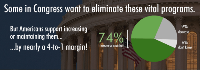 RTC | Some in Congress want to eliminate these vital programs, but Americans support them by a nearly 4 to 1 margin