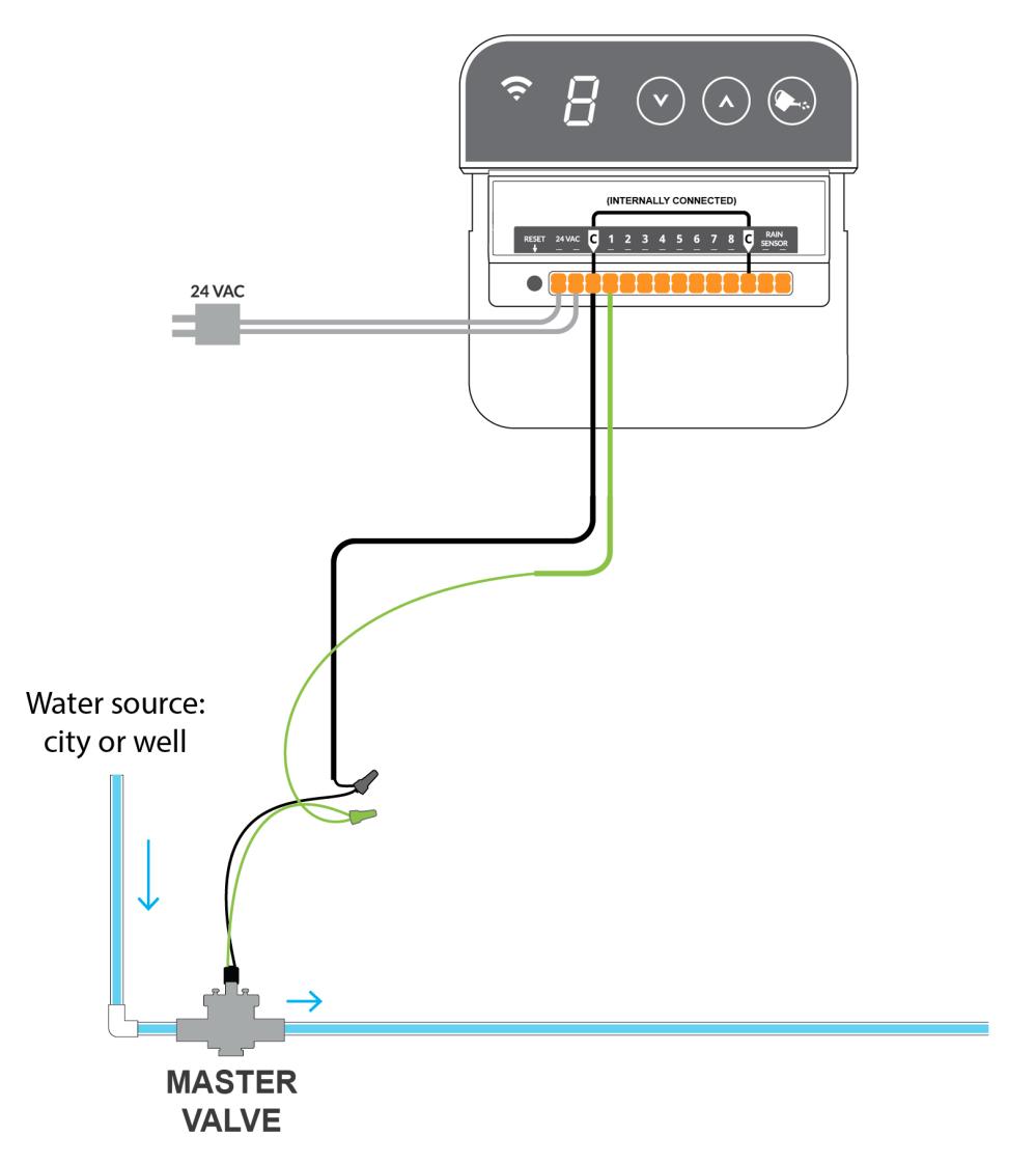 medium resolution of wire mini 8 master valve pump png