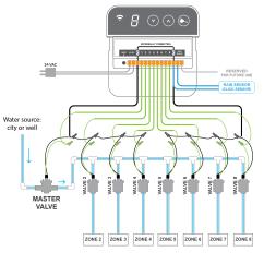 Hunter Pro C Sprinkler System Wiring Diagram Coriolis Flow Meter Master Valve Radio