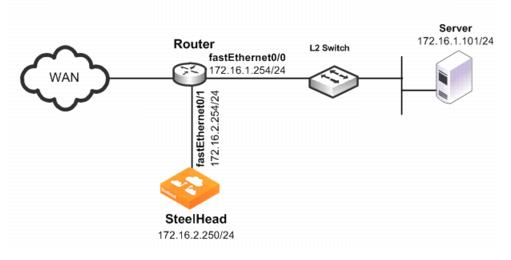 Policy-Based Routing Virtual In-Path Deployments