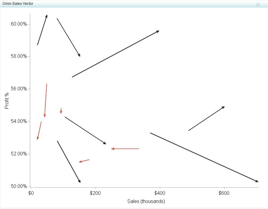 Vector Plot :: SAS(R) BI Dashboard 4.31: User's Guide