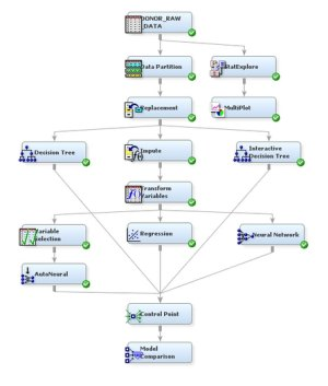 Compare Models :: Getting Started with SAS(R) Enterprise