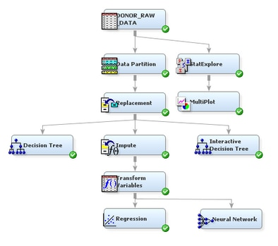 Analyze With A User Specified Neural Network Model Getting