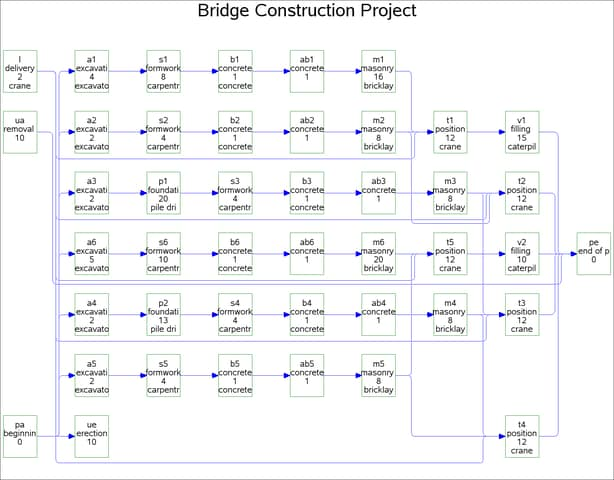 PROC CLP Resource Constrained Scheduling With Nonstandard