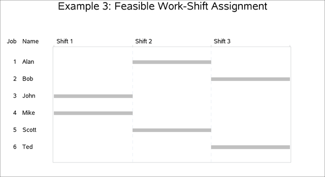 Example 3.3 Work-Shift Scheduling Problem :: SAS/OR(R) 12