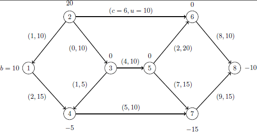 The Linear Programming Solver: Using the Network Simplex