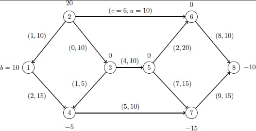 Example 6.5 Using the Network Simplex Solver :: SAS/OR(R