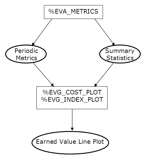 The Earned Value Management Macros: Overview :: SAS/OR(R