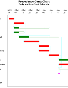 Gantt chart of project also example precedence sas or  user   guide rh supports