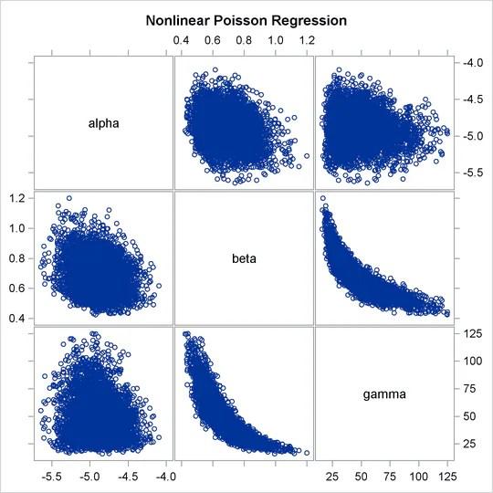 Example 55 6 Nonlinear Poisson Regression Models SAS